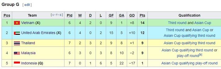 FIFA ấn tượng mạnh, chỉ ra vũ khí lợi hại để tuyển Việt Nam vượt qua đối thủ lớn nhất - Ảnh 2.