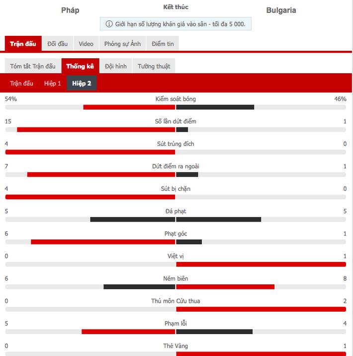 Giroud lập cú đúp trong ngày Benzema dính chấn thương, Pháp thắng trận giao hữu cuối trước Euro - Ảnh 11.