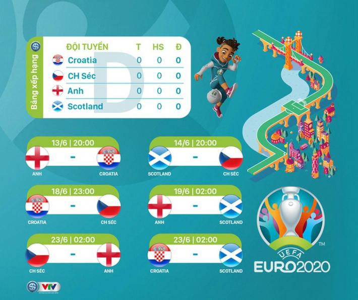 Bảng D EURO 2021: Sức mạnh của Tam Sư - Ảnh 2.