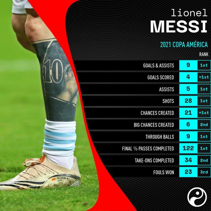Thống kê khủng khiếp lý giải vì sao Messi là ứng viên nặng ký cho Quả bóng Vàng - Ảnh 1.