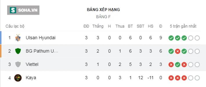 Đội bóng Thái Lan có cầu thủ kinh nghiệm hơn, sút quá lợi hại, còn Viettel lại đen đủi - Ảnh 2.