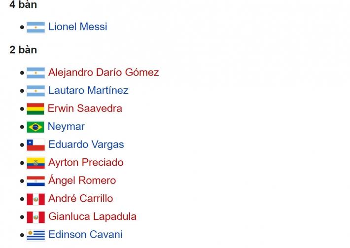 Cuộc đua Vua phá lưới Copa America 2021: Messi cô đơn trên đỉnh - Ảnh 2.