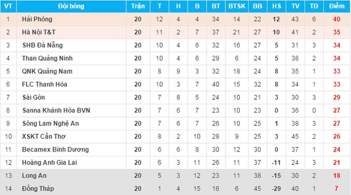 HLV B.Bình Dương khen HA.GL sẽ vô địch V.League trong tương lai - Ảnh 4.