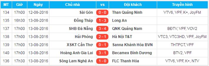 HLV B.Bình Dương khen HA.GL sẽ vô địch V.League trong tương lai - Ảnh 3.