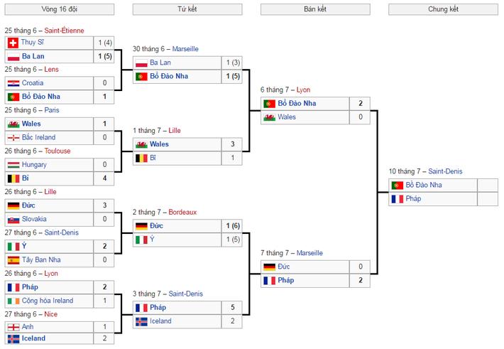Lịch thi đấu chung kết Euro 2016 - Ảnh 1.