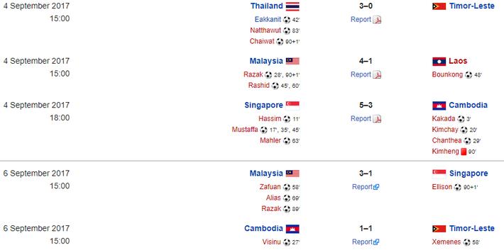 Thi đấu chểnh mảng, Thái Lan suýt ôm hận trước… Lào - Ảnh 3.