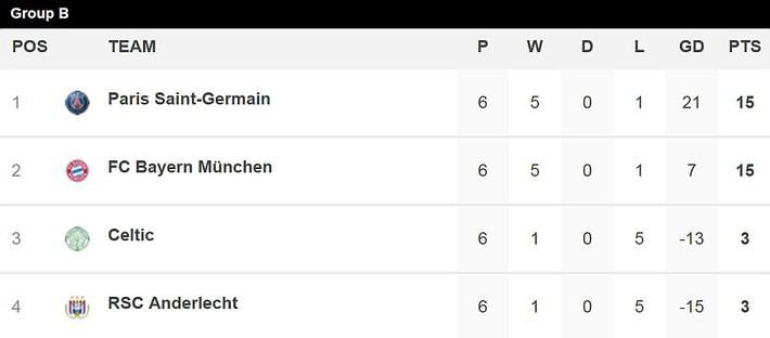 Quên mất cơn ác mộng Barcelona, PSG bị Bayern Munich tát hụt - Ảnh 2.
