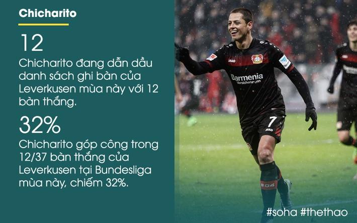 CĐV Man United khấp khởi mừng thầm với hành động của Chicharito - Ảnh 2.