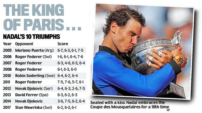 10 Roland Garros chỉ trong 13 năm, hãy gọi Rafael Nadal là Vua của Paris - Ảnh 1.
