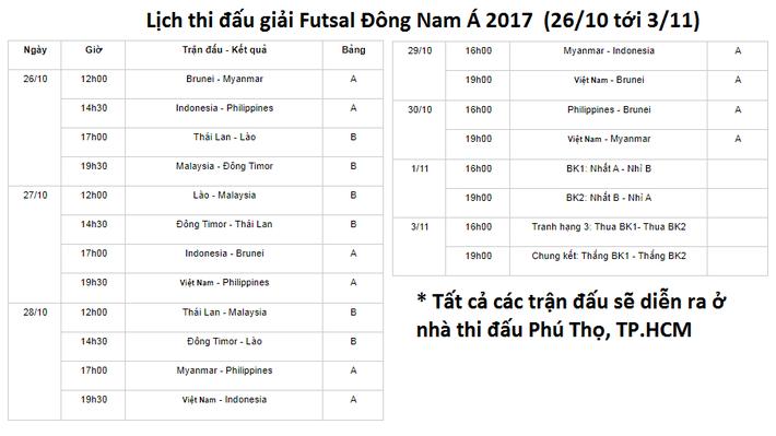 Futsal Việt Nam hi vọng giành chức vô địch lịch sử - Ảnh 3.