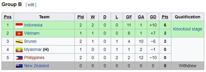 Trút 9 bàn thắng, Indonesia qua mặt Việt Nam ở đấu trường ĐNÁ - Ảnh 2.
