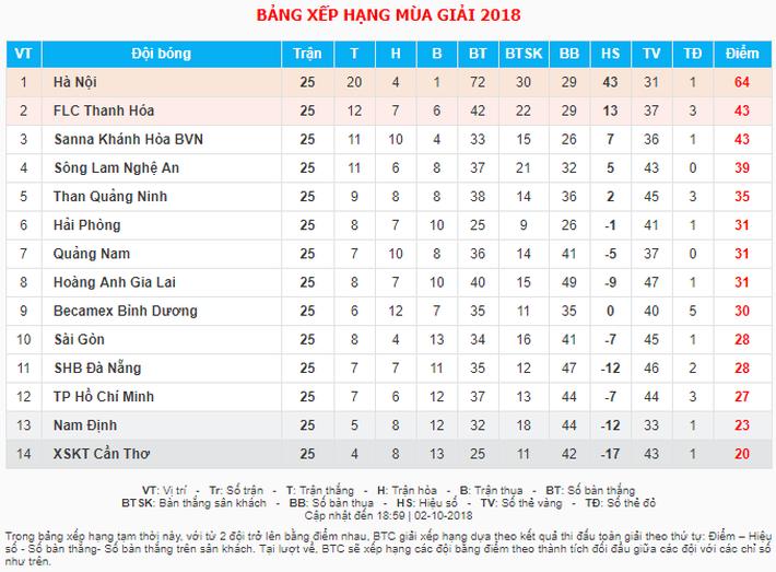 Sau lần bị HLV Park Hang-seo chê, Xuân Trường trở lại ấn tượng ở HAGL - Ảnh 6.