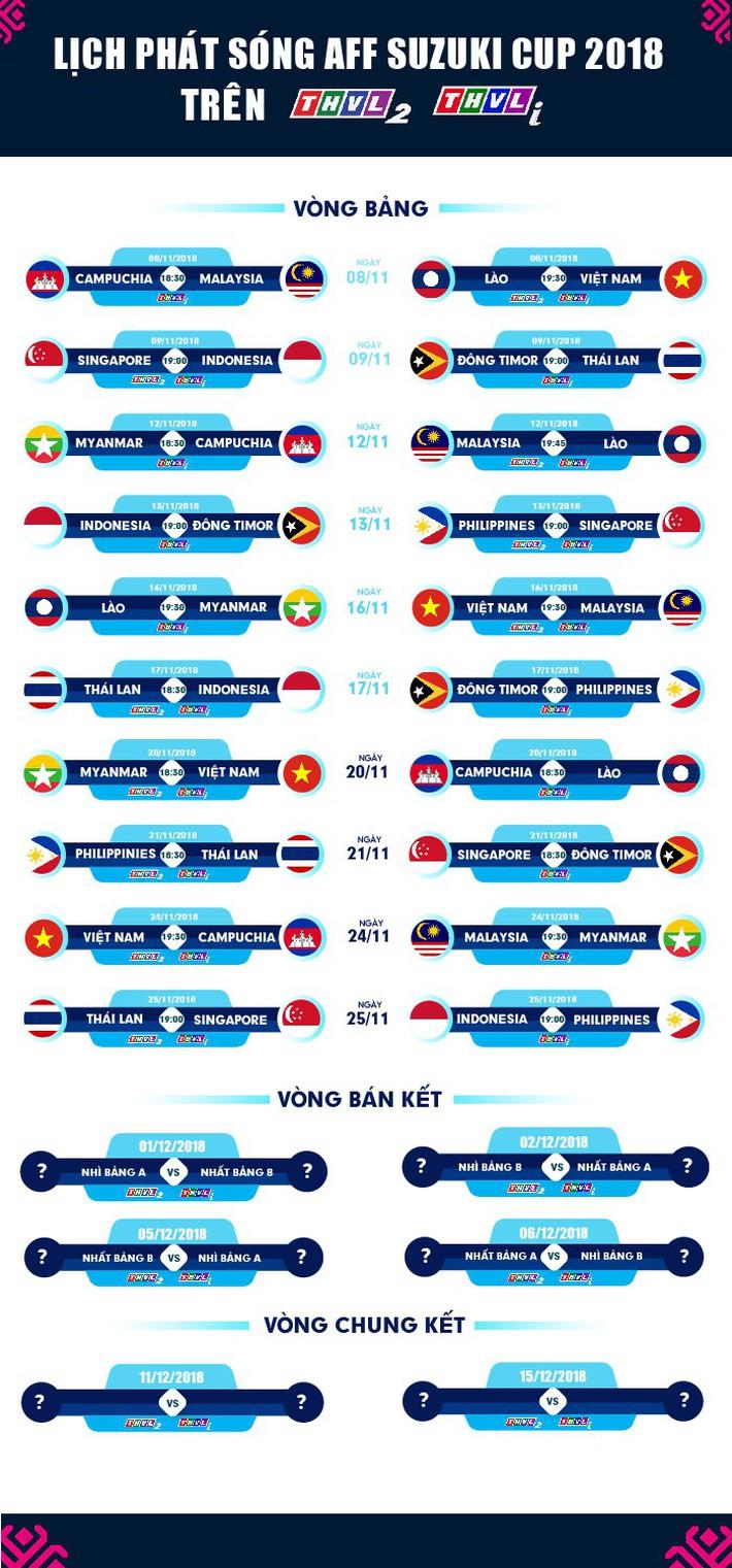 Lịch thi đấu và truyền hình trực tiếp AFF Cup 2018 ngày 21/11 - Ảnh 2.