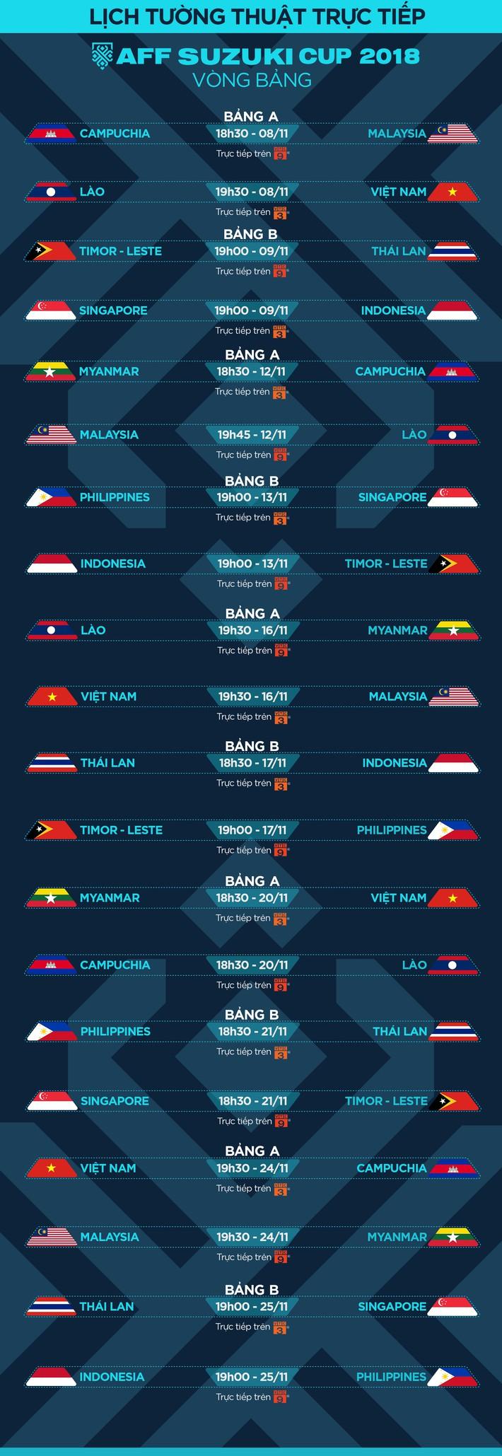 Lịch thi đấu và truyền hình trực tiếp AFF Cup 2018 ngày 21/11 - Ảnh 4.