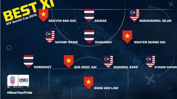 Báo Thái Lan gây tranh cãi với đội hình tiêu biểu kỳ lạ dù chọn tới 4 ngôi sao Việt Nam - Ảnh 1.