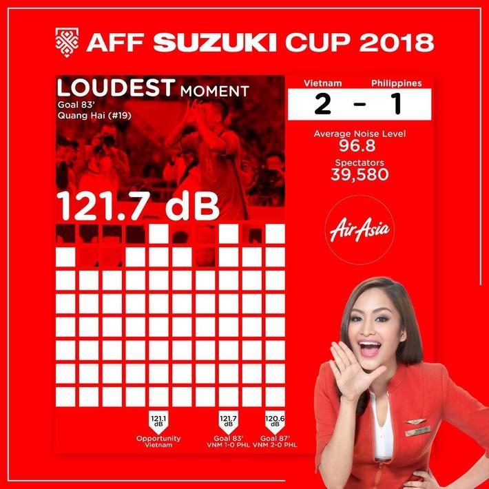 Vượt xa Indonesia, Việt Nam đánh dấu kỷ lục mới tại AFF Cup 2018 - Ảnh 1.