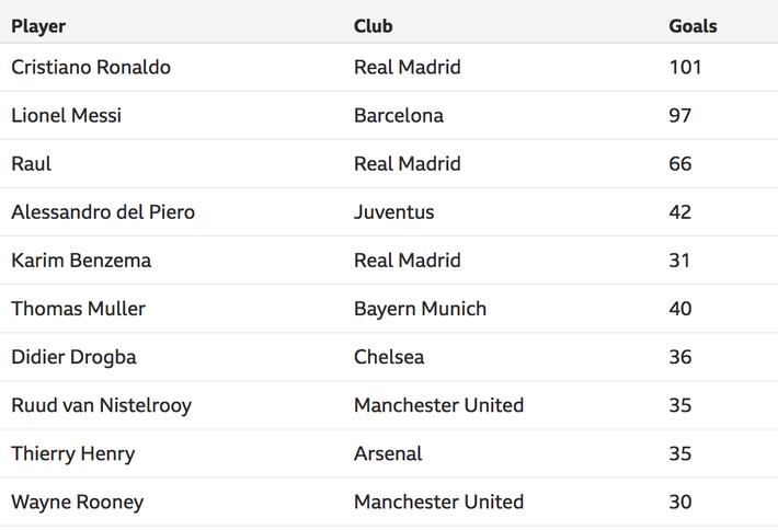 Hạ gục PSG, Ronaldo lập kỷ lục khiến Messi phải thèm muốn, thế giới thán phục - Ảnh 1.