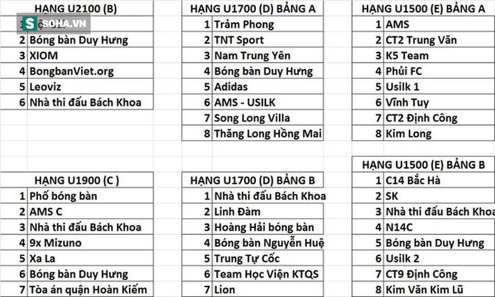 Hàng trăm VĐV miền Bắc quy tụ về Hà Nội, tham gia giải đấu đầy hấp dẫn - Ảnh 2.