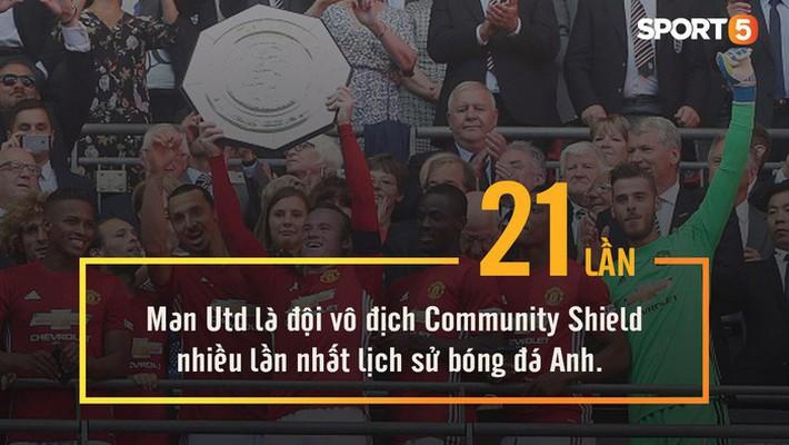Những con số thú vị có thể bạn chưa biết về Manchester United - Ảnh 5.
