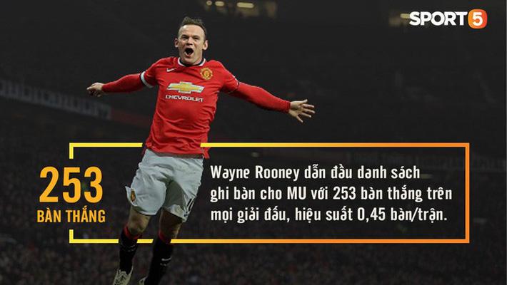 Những con số thú vị có thể bạn chưa biết về Manchester United - Ảnh 8.