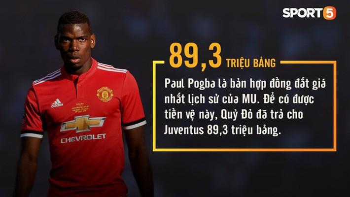 Những con số thú vị có thể bạn chưa biết về Manchester United - Ảnh 9.