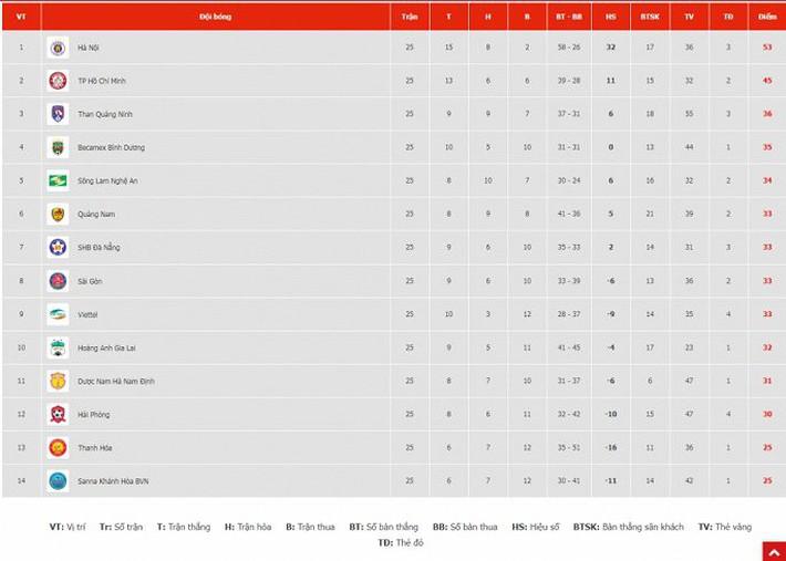 Thua trận thứ 7 liên tiếp, Thanh Hóa tranh vé play-off cùng S.Khánh Hòa - Ảnh 3.