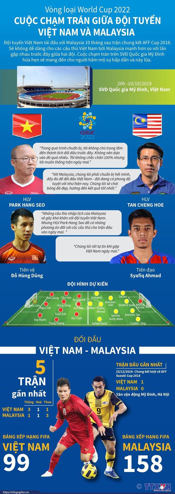 [Infographics] Cuộc chạm trán giữa đội tuyển Việt Nam và Malaysia - Ảnh 1.