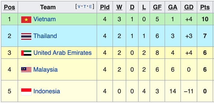 Việt Nam rộng cửa vào vòng loại cuối World Cup: Thắng Thái Lan là xong béng - Ảnh 1.