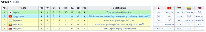 KẾT QUẢ vòng loại World Cup 2022 khu vực châu Á: Việt Nam đoạt điểm số quan trọng - Ảnh 13.