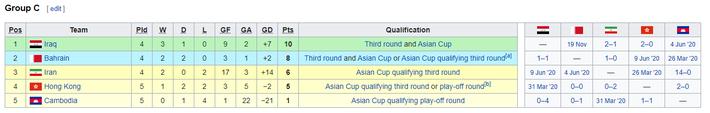 KẾT QUẢ vòng loại World Cup 2022 khu vực châu Á: Việt Nam đoạt điểm số quan trọng - Ảnh 10.
