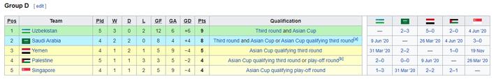 KẾT QUẢ vòng loại World Cup 2022 khu vực châu Á: Việt Nam đoạt điểm số quan trọng - Ảnh 9.