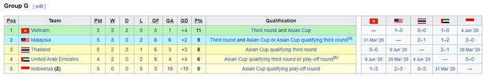 KẾT QUẢ vòng loại World Cup 2022 khu vực châu Á: Việt Nam đoạt điểm số quan trọng - Ảnh 8.