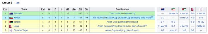 KẾT QUẢ vòng loại World Cup 2022 khu vực châu Á: Việt Nam đoạt điểm số quan trọng - Ảnh 14.