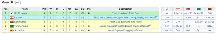 KẾT QUẢ vòng loại World Cup 2022 khu vực châu Á: Việt Nam đoạt điểm số quan trọng - Ảnh 11.