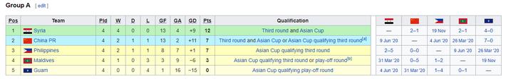 KẾT QUẢ vòng loại World Cup 2022 khu vực châu Á: Việt Nam đoạt điểm số quan trọng - Ảnh 12.