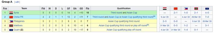 KẾT QUẢ vòng loại World Cup 2022 khu vực châu Á: Việt Nam đoạt điểm số quan trọng - Ảnh 7.