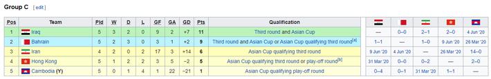 KẾT QUẢ vòng loại World Cup 2022 khu vực châu Á: Việt Nam đoạt điểm số quan trọng - Ảnh 6.