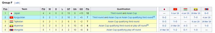 KẾT QUẢ vòng loại World Cup 2022 khu vực châu Á: Việt Nam đoạt điểm số quan trọng - Ảnh 4.
