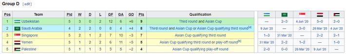 KẾT QUẢ vòng loại World Cup 2022 khu vực châu Á: Việt Nam đoạt điểm số quan trọng - Ảnh 3.
