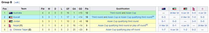 KẾT QUẢ vòng loại World Cup 2022 khu vực châu Á: Việt Nam đoạt điểm số quan trọng - Ảnh 1.