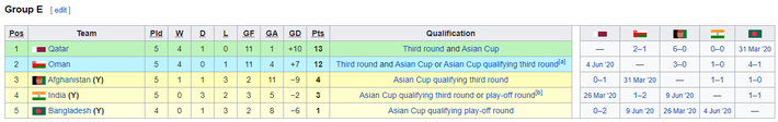 KẾT QUẢ vòng loại World Cup 2022 khu vực châu Á: Việt Nam đoạt điểm số quan trọng - Ảnh 2.