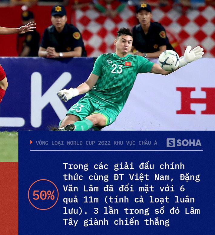Việt Nam chạm đến điểm số lịch sử, Đặng Văn Lâm trở thành hung thần của các quả penalty - Ảnh 1.