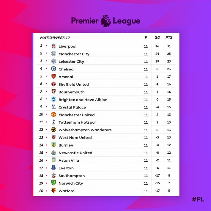 Vòng 12 Ngoại hạng Anh: Đại chiến Liverpool vs Man City, MU thoát khủng hoảng - Ảnh 5.