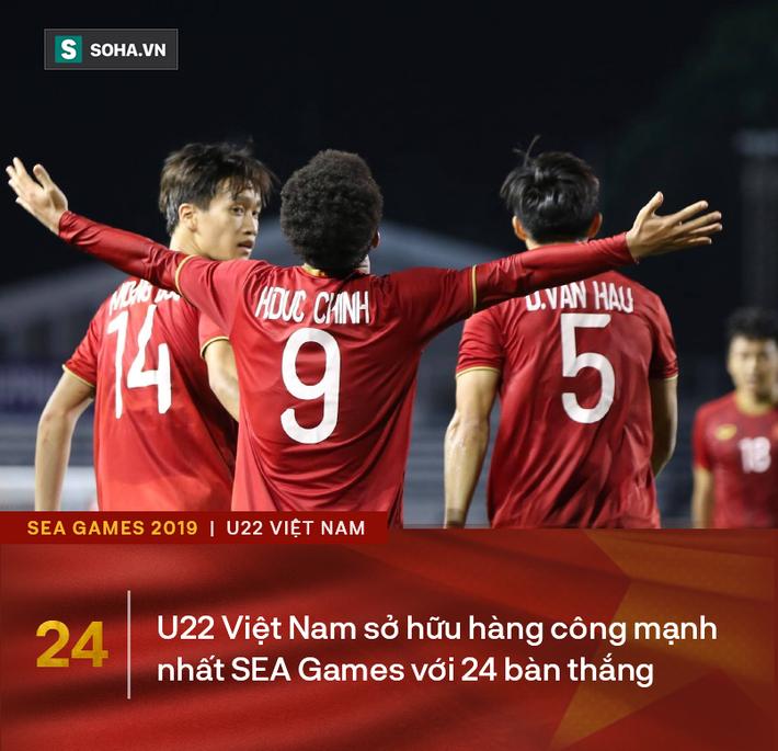 Giành HCV SEA Games với thống kê đẹp như mơ, thầy Park tiếp tục là nỗi sợ hãi của ĐNÁ - Ảnh 3.