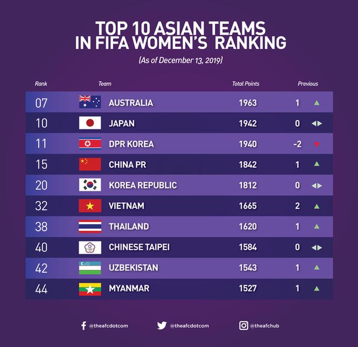 Sau SEA Games 30, tuyển bóng đá nữ Việt Nam lên hạng 6 châu Á - Ảnh 1.