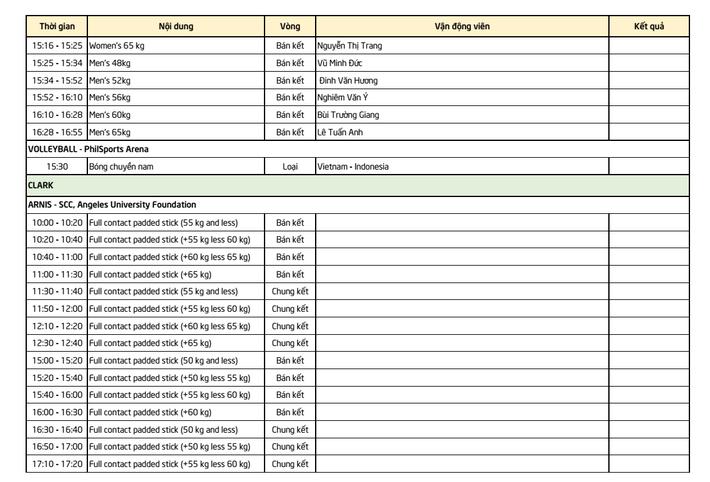 Lịch thi đấu SEA Games 30 ngày 2/12: Việt Nam gặt vàng trên sở trường của Philippines? - Ảnh 2.