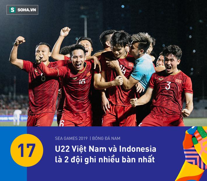U22 Việt Nam có thống kê đẹp nhất vòng bảng, nhưng HLV Park Hang-seo vẫn đầy lo lắng - Ảnh 1.