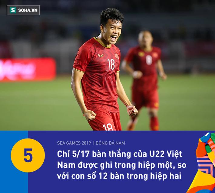 U22 Việt Nam có thống kê đẹp nhất vòng bảng, nhưng HLV Park Hang-seo vẫn đầy lo lắng - Ảnh 10.