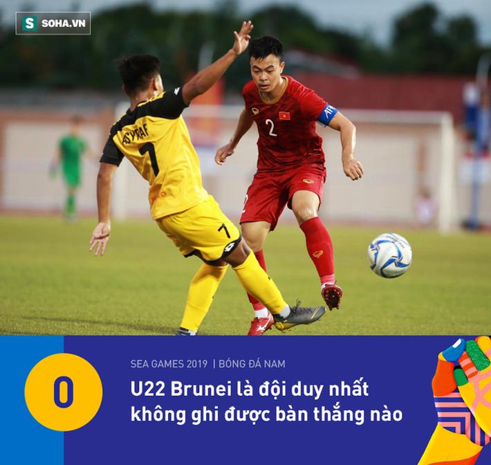 U22 Việt Nam có thống kê đẹp nhất vòng bảng, nhưng HLV Park Hang-seo vẫn đầy lo lắng - Ảnh 2.