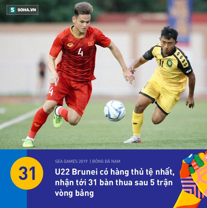U22 Việt Nam có thống kê đẹp nhất vòng bảng, nhưng HLV Park Hang-seo vẫn đầy lo lắng - Ảnh 3.